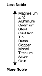 Different parts of a corrosion cell